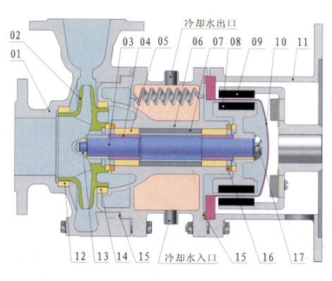 供应ngcq系列高温磁力泵; 高温超导电机结构组成示意图